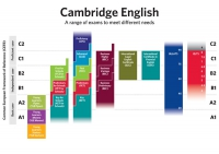 Кембриджский экзамен PET
