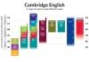 Кембриджские экзамены YLE